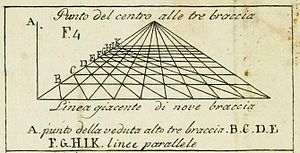 300px-Della_Pittura_Alberti_perspective_vanishing_point.jpg