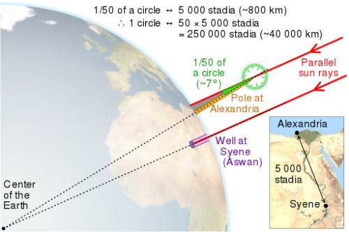 eratosthenes_measure_of_earth_circumference.jpg