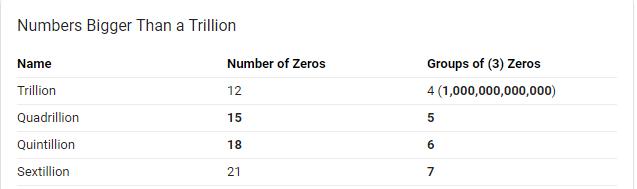 number_after_trillion.png