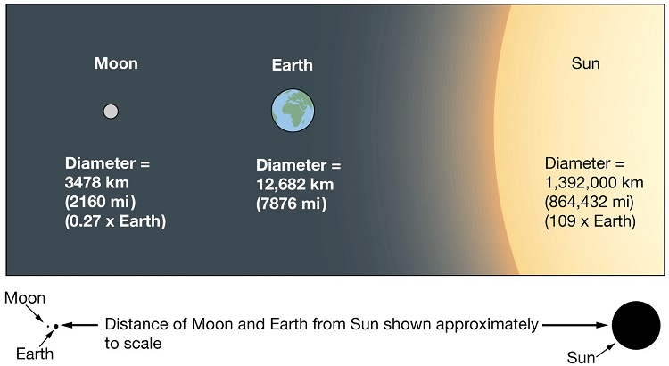 sun_moon_earth-to_scale.jpg
